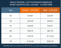 the rates below are for an applicant who has had one episode of pulmonary embolism more than 6 months ago and is not curly taking any blood thinning
