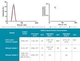 Dynamic Light Scattering Method Next Generation Light Scattering Determining Aav Titer With