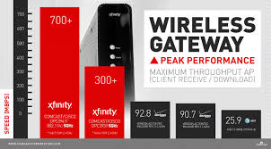 introducing the industry s fastest wireless gateway