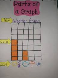 Parts Of A Bar Graph Anchor Chart Parts Of A Graph Math School Math Classroom Homeschool Math