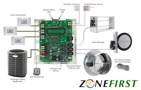 carrier zone control. hvac-zone-control-zoning-damper-plug-in-easy carrier zone control e