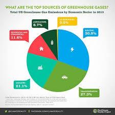 Us Greenhouse Gases Pie Chart Per The Epa Total Ghg