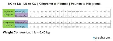 Pounds Into Kilograms Conversion Chart 72 Scientific Punds To Kg