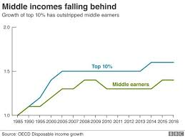 Middle Class Shrinking Chart Middle Classes Losing Out To Ultra Rich Bbc News
