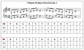 Compton Piano Studio Learn How To Play The F Major Broken