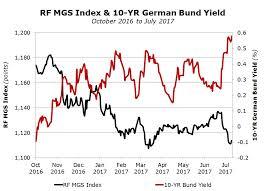 Rf Mgs Index 10 Yr German Bund Yield Rizzo Farrugia