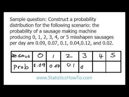 Probability Density Chart Make A Probability Distribution In Easy Steps Video