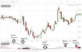 Stock Market Watch Out Macd Charts Show These 50 Stocks