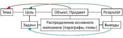 Логика и построение курсовой работы Психолого педагогическое  Структура курсовой работы