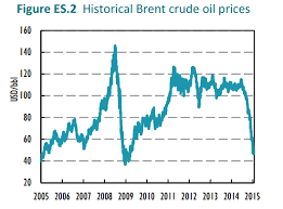 Crude Oil Price Chart 2015 Historical Brent Crude Oil Prices 2005 2015 Cryptoknowledge