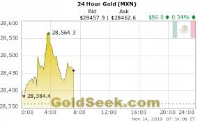 24 Hour Gold Chart Live Mexican Peso Gold Price Chart 24 Hours Intraday