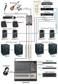dj setup wiring diagram dj discover your wiring diagram collections related keywords suggestions for dj equipment setup diagram