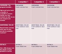 Competitive Analysis Matrix Template How To Write A Competitive Analysis With 3 Free Templates