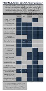 Rekluse_clutch Comparison Chart Graphic_v5 Textupdated Rekluse