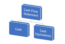 Benefits Of Cash Flow Statement And Cash Equivalents