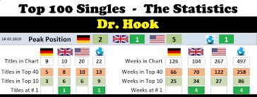 Doctor Hook Chart History