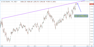 Icici Bank Know The Risks First Icici Bank Limited Nyse