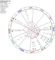 Birth Chart Reading Hooponopono Astrology