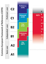 What Do Ielts Band Scores Really Mean Beyond Band 6 Ielts