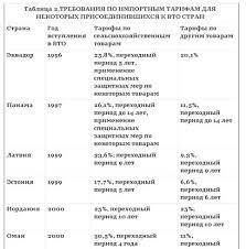 Реферат Роль Всемирной торговой организации в регулировании  Приложение