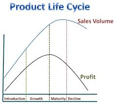 Image result for graphs showing reducing profits