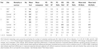 Gai Score Chart Frontiers Reduced Disease In Black Abalone Following Mass