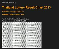 41 Exhaustive Thailand Lottery Number Chart