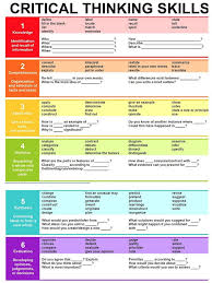 critical thinking skills   Light Bulb Moments