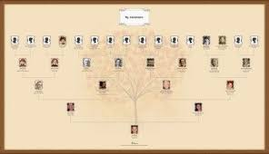 Create A Family Tree Chart Online Print It As A Poster Genealogy