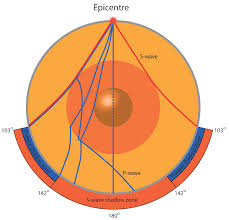 The Structure Of The Earth Earthquakes Discovering
