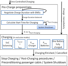 flow chart of charging process design a dodge charger at Battery Charger Flow Diagram