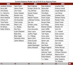 2012 Alabama Depth Chart Oversigning Index On Another Front Its Still Alabama And