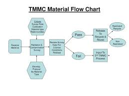 Ppt Tmmc Material Flow Chart Powerpoint Presentation Free