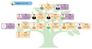 family tree layout huang family tree free huang family tree templates