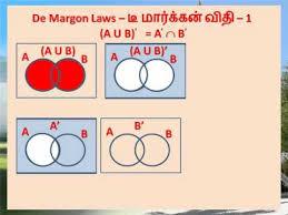 De Morgan S Law With Venn Diagram Sets Venn Diagram Demorgans Law Youtube