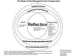68 Best Supervision Images Social Work Social Work