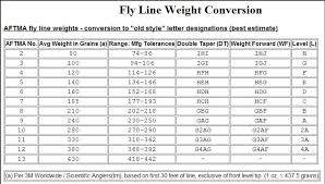 Grain Weight Conversion Chart The Classic Fly Rod Forum Letter Designation For Line Weights