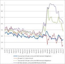 Municipal Bond Yields Chart Recent Municipal Bond Capital Market Developments And