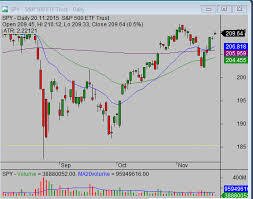 Three Parts Of Stock Market Education Simple Stock Trading