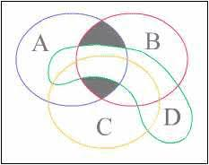 Venn Diagram A Or B Ams Feature Column From The Ams