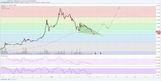 Ripple Euro For Bitstamp Xrpeur By Vitaltrading Tradingview