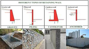 retaining walls how to build