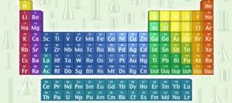 How new periodic table elements get their names