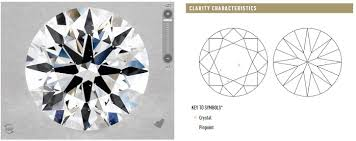 Diamond Clarity Chart Si1 Si1 Clarity Diamonds Will Inclusions Impact Appearance