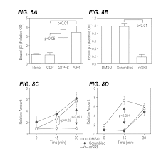 Us20130072433a1 Inhibitors Of Beta Integrin G Protein