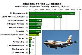 Zimbabwe Sees Capacity Grow By 44 In 2014
