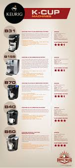 Keurig Model Comparison Chart Keurig K Cup Machines Comparison In 2019 Keurig K Cups