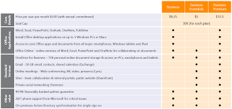 Microsoft Office 365 Pricing New Office 365 Plans For Small And Mid Sized Businesses