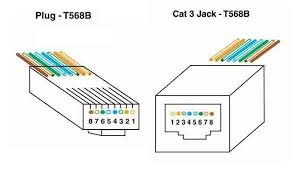 the foa reference for fiber optics utp cabling termination t568b plug and jack