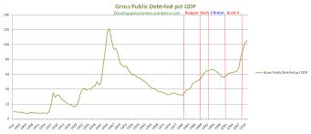 Historic Chart Of U S Debt To Gdp Ratio Floodingupeconomics